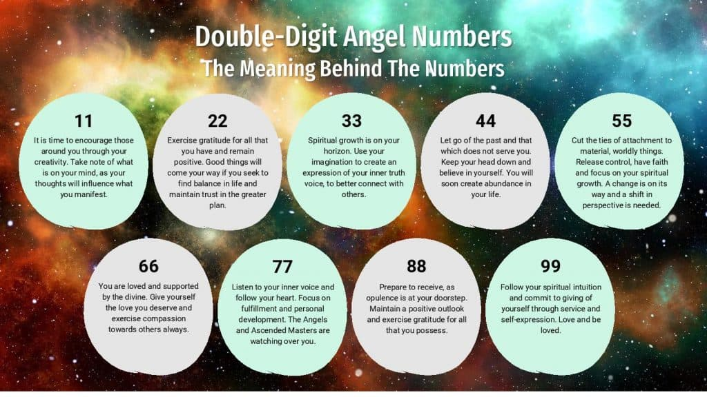 Double-Digit Angel Numbers - Infographic