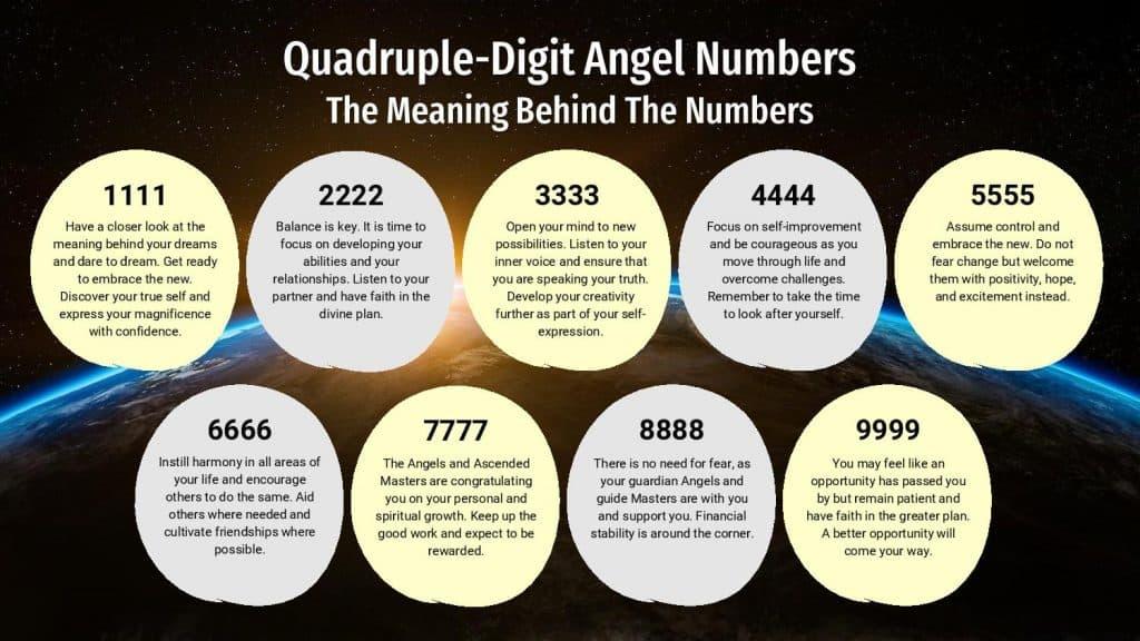 Quadruple-Digit Angel Numbers - Infographic