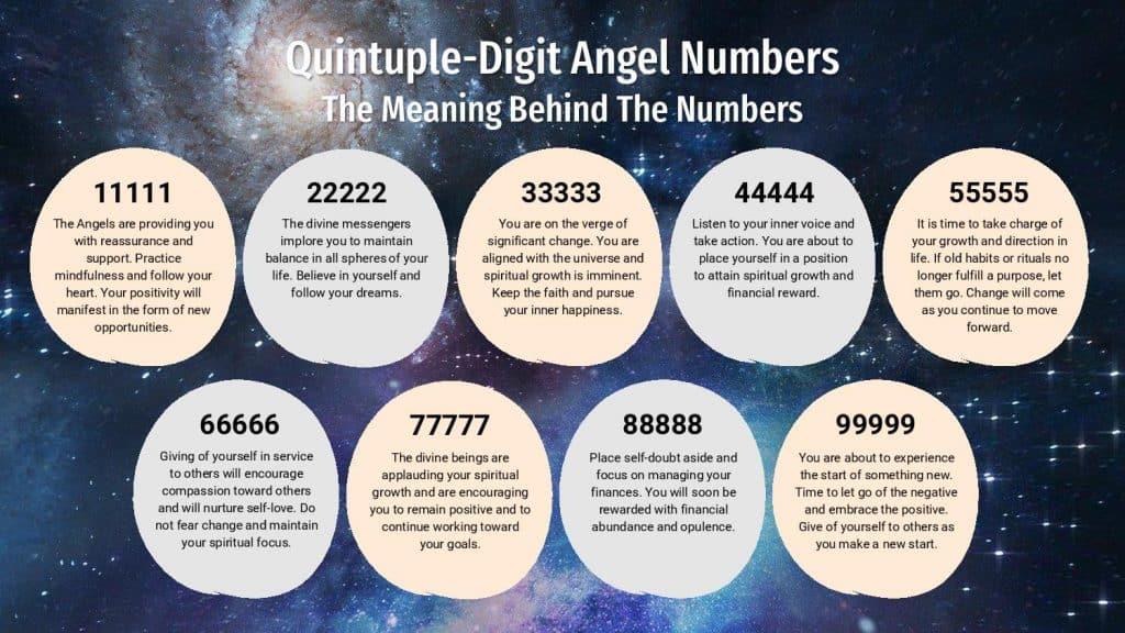 Quintuple-Digit Angel Numbers - Infographic