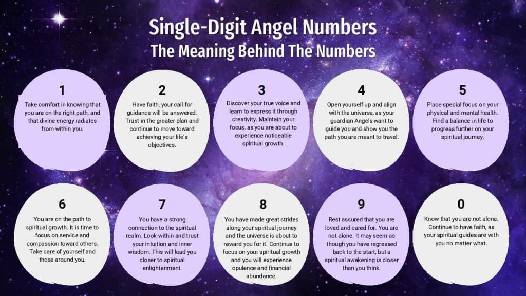 Single-Digit Angel Numbers - Infographic