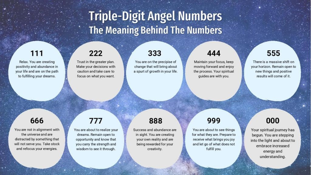 Triple-Digit Angel Numbers - Infographic