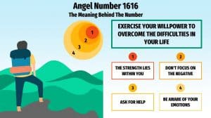 Angel Number 1616 - Infographic