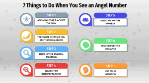 7 Things to Do When You See an Angel Number infographic